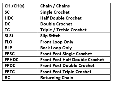common Abbreviations & symbols